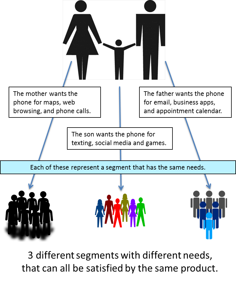 target market segment There are 4 different types of market segmentation and all of them vary in their implementation in the real world, and these can guide on how to segment the four types of market segmentation are demographic, geographic, psychographic and behavioral segmentation.