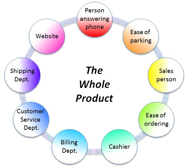 whole-product